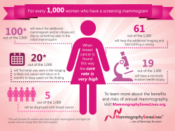 Schedule Your Mammography!!